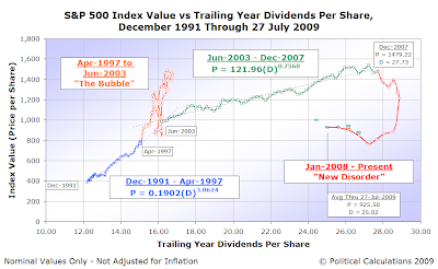 S&P 500 Average Monthly Index Value vs Trailing Year Dividends per Share, December 1991 through 27 July 2009
