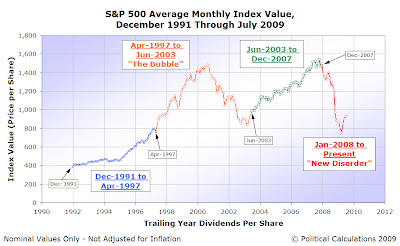 S&P 500 Average Monthly Index Value, December 1991 to July 2009