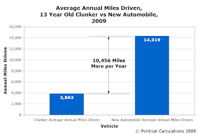 Average Annual Miles Driven, 13 Year Old Clunker vs New Automobile, 2009