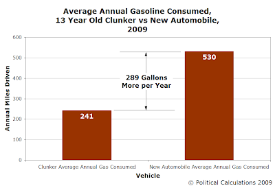 Average Annual Gasoline Consumed, 13 Year Old Clunker vs New Automobile, 2009