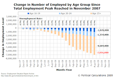 Change in Number of Employed by Age Group Since Total Employment Peak, November 2007-August 2009
