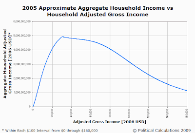 2005 Approximate Aggregate Household Income vs Household Adjusted Gross Income