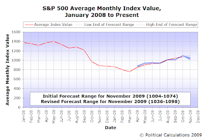 S&P 500 Average Monthly Index Value, with Forecasts through November 2009 (Revised)