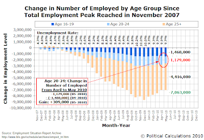 Change in Number of Employed by Age Group Since Total Employment Peak Reached in November 2007, as of May 2010