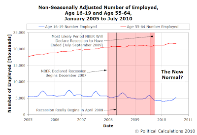 Non-Seasonally Adjusted Number of Employed, Age 16-19 and Age 55-64, January 2005 to July 2010