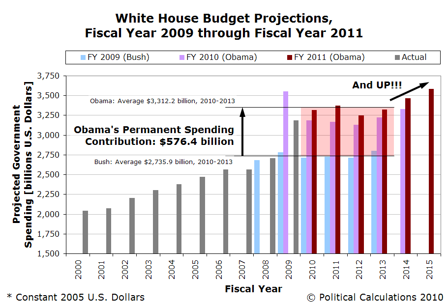 White House Budget Projections, Fiscal Year 2009 through Fiscal Year 2011, with Actual Spending for 2000 through 2009