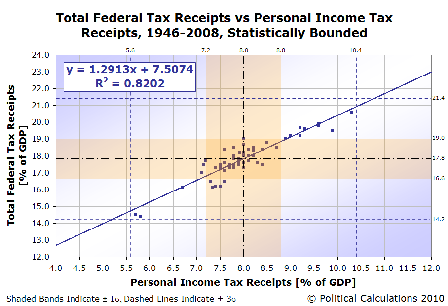 Total Federal Tax Receipts vs Personal Income Tax Receipts, 1946-2008, Statistically Bounded