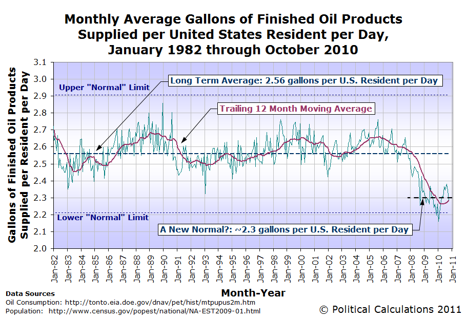 Monthly Average Gallons of Finished Oil Products Supplied per United States Resident per Day, January 1982 through October 2010