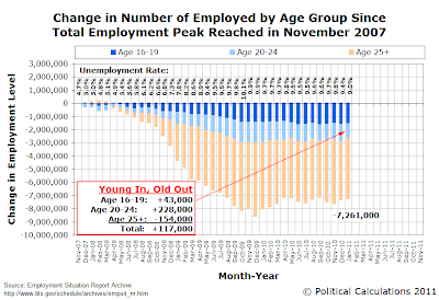 Change in Number of Employed by Age Group Since Total Employment Peak Reached in November 2007, Through January 2011