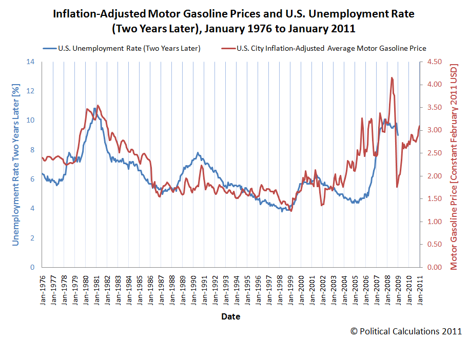 Inflation-Adjusted Motor Gasoline Prices and U.S. Unemployment Rate (Two Years Later), January 1976 to January 2011
