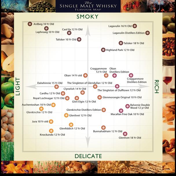 Scotch flavor map also simply scotches rh simplyscotchesspot