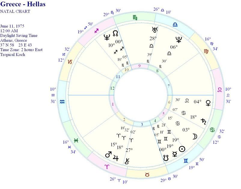 Cosmo Biology 3enos Astrologos Sxoliazei Ton Swsto Xarth Ths