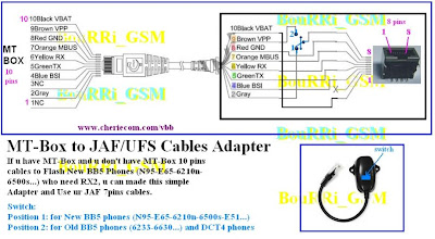 Mt Box Adapter Cable Ways