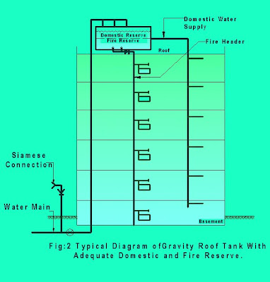 Fire Basics 12thenec11 further Offshore oil and gas together with 3d Modeling in addition 6 in addition Drypipesprinkler. on fire system riser diagram