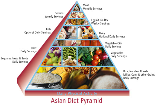 Food guide pyramid for older adults advise