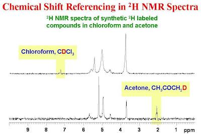 University Of Ottawa Nmr Facility Blog Measuring 2h Nmr Spectra