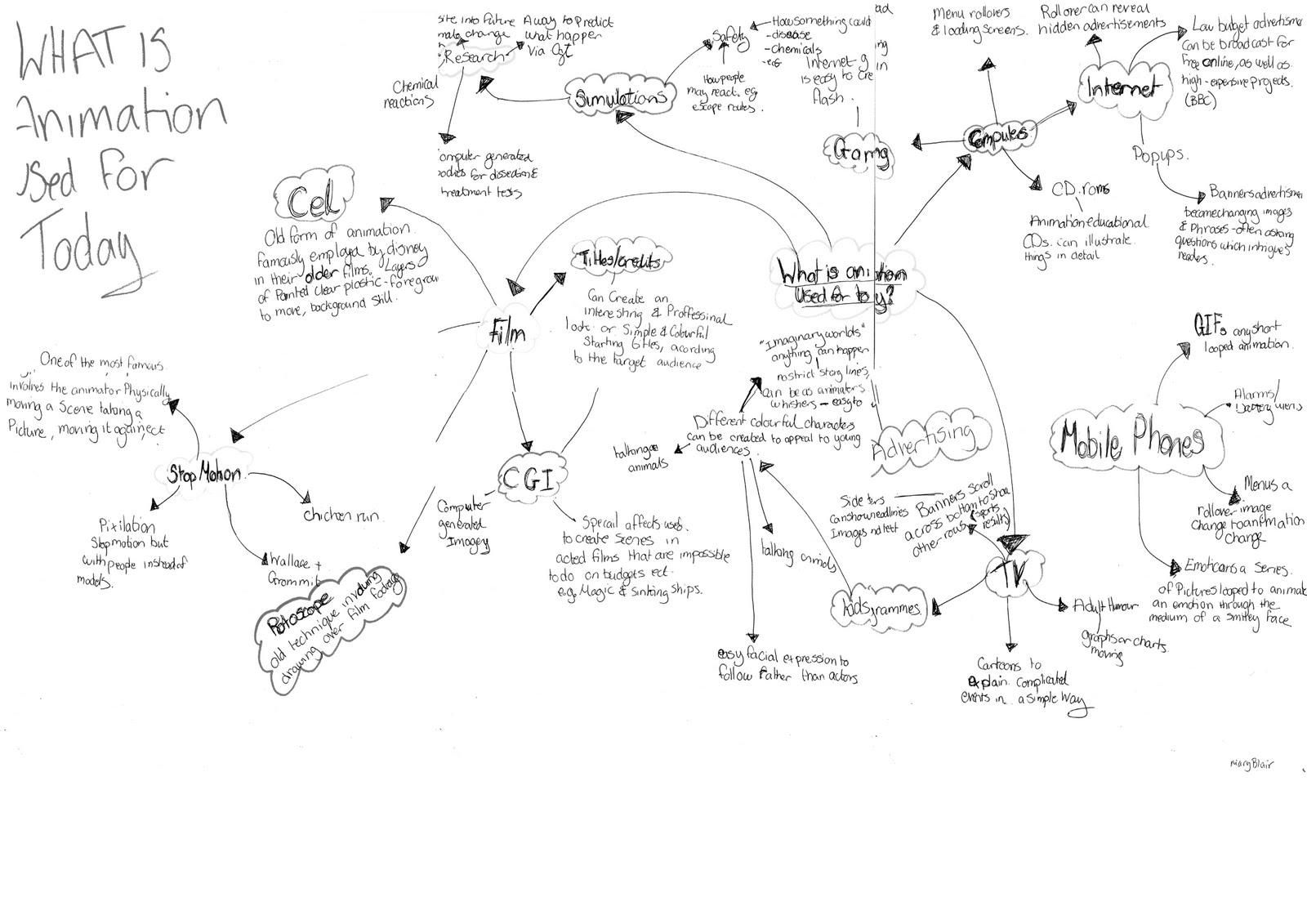 Animation Unit 2 Spider Diagrams