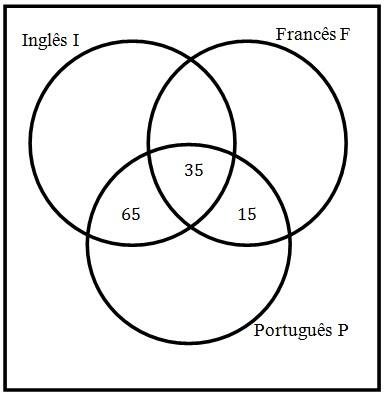 oo71osu: Diagrama De Venn