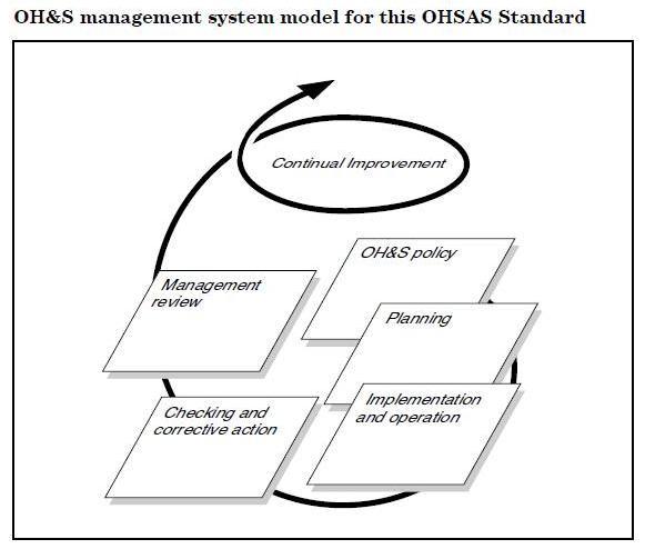Process Algoritma: OHSAS Management System