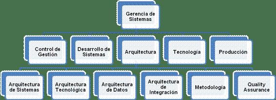 Organizacion de una empresa pdf