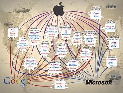 Las tres empresas que nos controlan