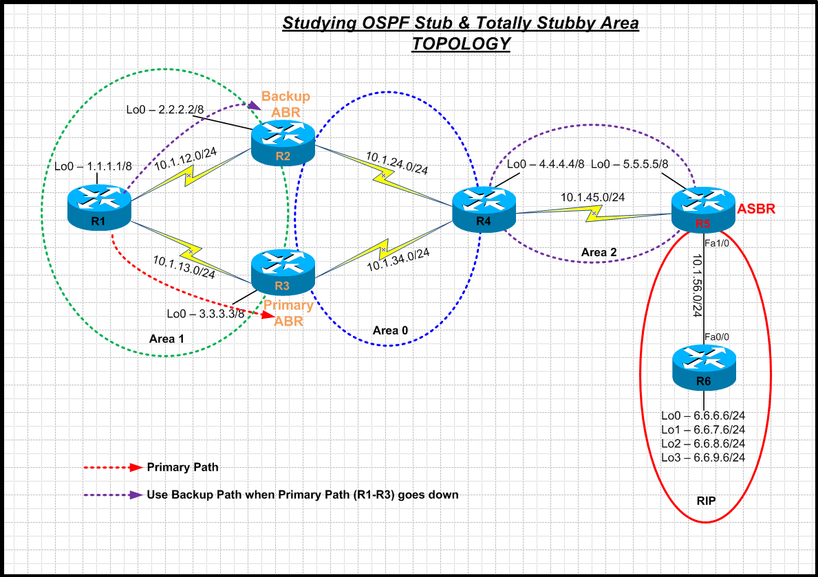 mpls network diagram visio wiring start stop motor control internetworking: studying ospf stub & totally stubby area