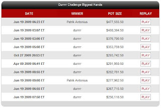Top 10 Biggest Pots in the 'Durrrr Challenge'