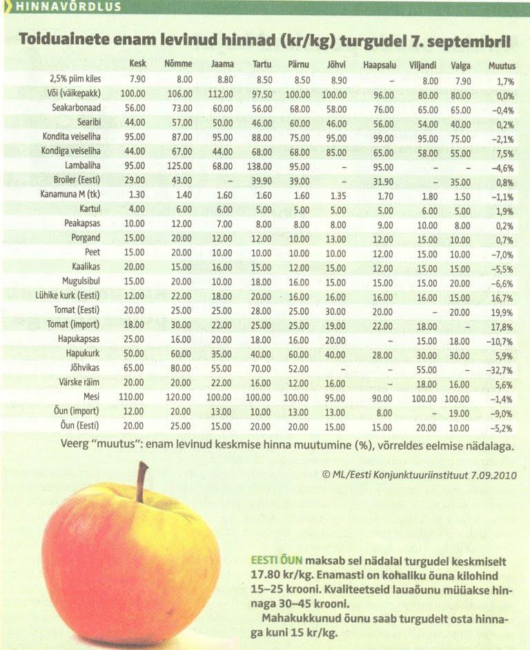 d06e26501b5 Kuigi Nõmme turul praegu välismaist tomatit üldse ei müüdagi, võib  hinnavõrdlustabelist siiski vastava rea Nõmme turu hindade juurest leida.  (c) Maaleht