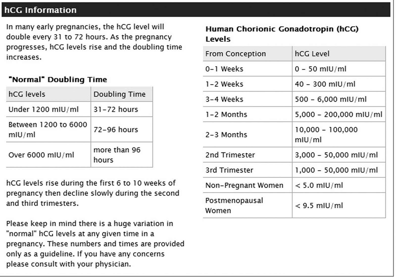 What is the normal hcg level at 7 weeks - Larger pennis