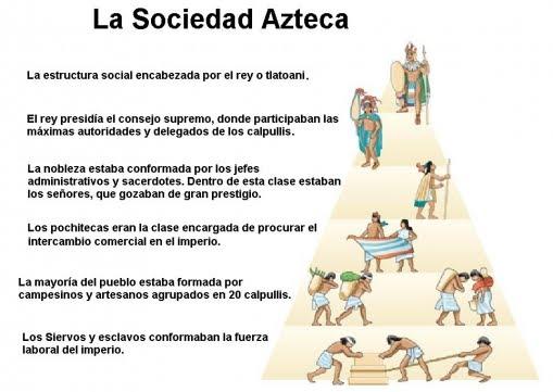 Diversas Culturas Americanas Aztecas