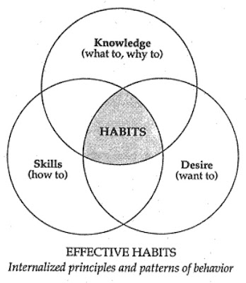 Cardiff Study Group: Stephen Covey Quote and Diagrams from