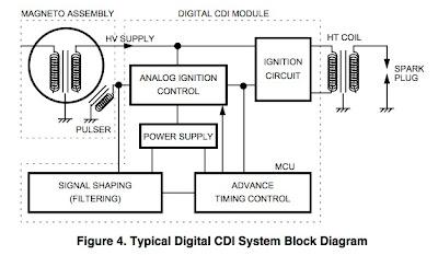 cdi circuit breaker rev limiter cut off switch motomalaya rh motomalaya net Yamaha ATV Wiring Diagram Yamaha Rhino 450 Wiring Diagram