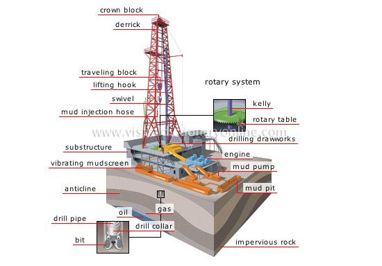 oilandgas oil well site diagram