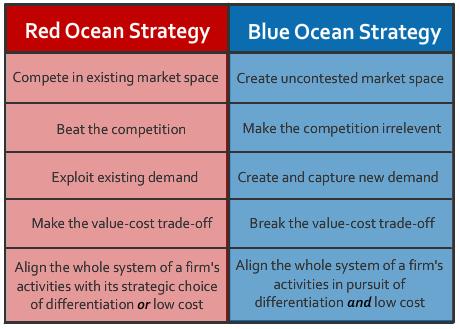 Blue Ocean Strategy Summary - YouTube