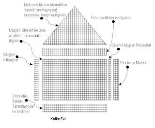 """""""Kalite Evi""""nin Oluşturulması ve Analizi"""