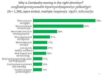 Only In Cambodia: IRI Releases Latest Survey of Cambodian