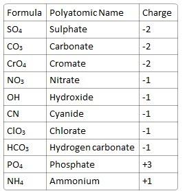 Year chemistry also polyatomic ions rh year chemistryspot
