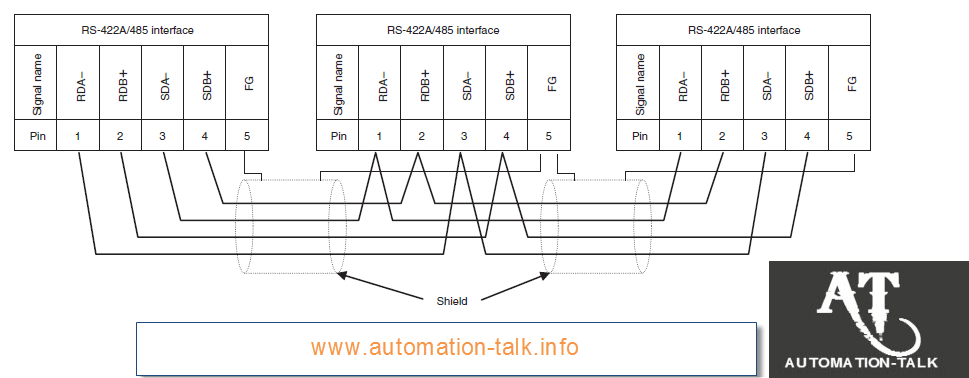 How To Configure Omron Cif11 For Rs422 And Modbus Communication