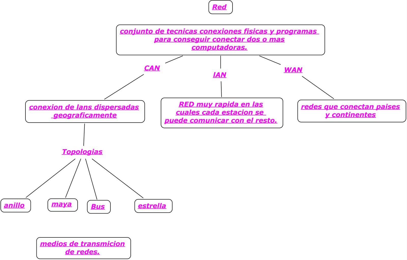 Instalacion De Redes Locales Tipos De Redes Y Topologias Lan