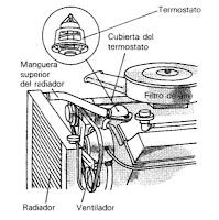 como probar y sustituir el termostato del automovil