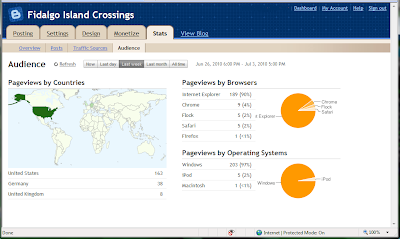 Blogger Stats Screenshot
