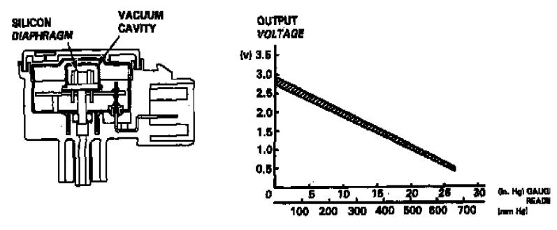 Autotronics Studies: Manifold Absolute Pressure ( MAP )