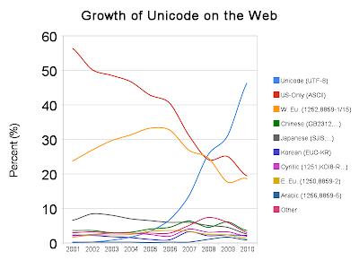 unicode uptake graph