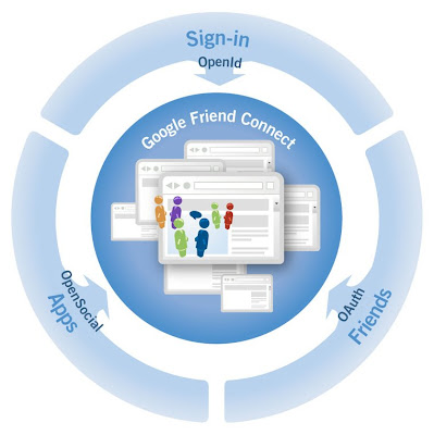 Official Google Blog: A friend connected web