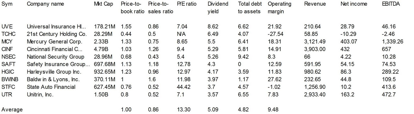 Dividend Yield - Stock, Capital, Investment: 10 Property ...