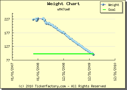 Graph of weight loss progress