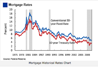Graph: Mortgage historical rates chart