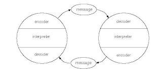 BTST670FALLDB: Communication Theories