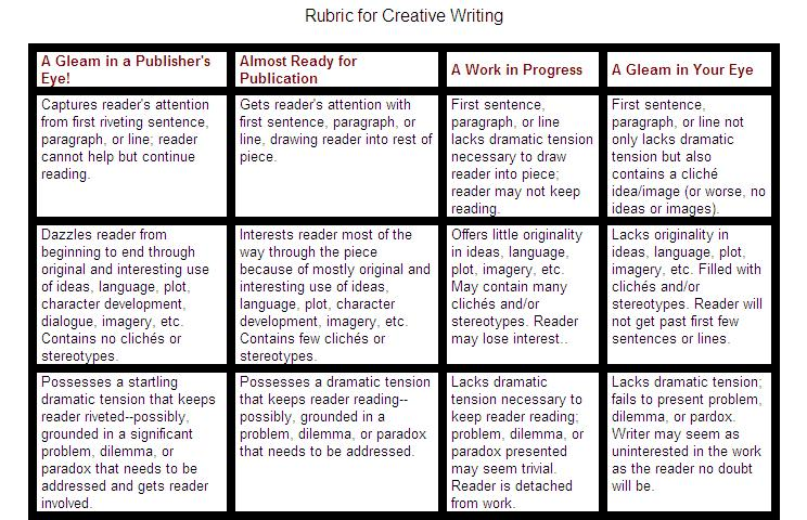 Elementary School Creative Writing Rubric