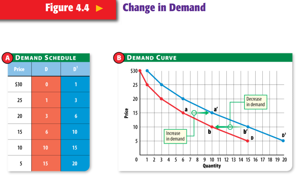 G. Mick Smith, PhD: Unit 2 Prices and Markets Chapter 4 Demand